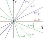 linearna-funkcija